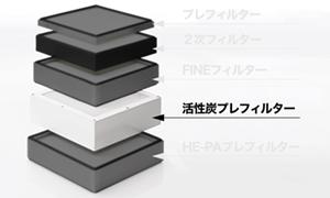 活性炭フィルター【MIRUKU 集じん機用】(消耗品)